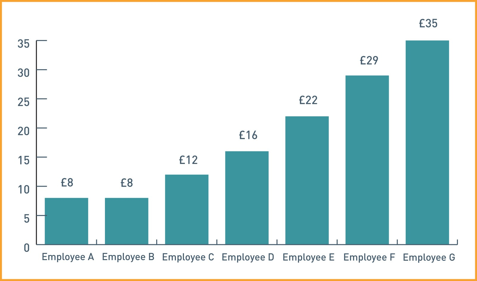 Pay gap guide | Close Your Pay Gap